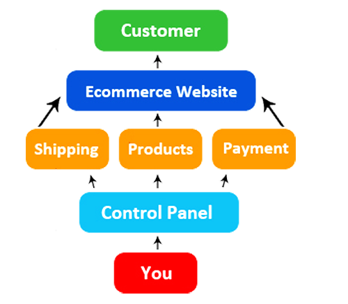 why e commerce website